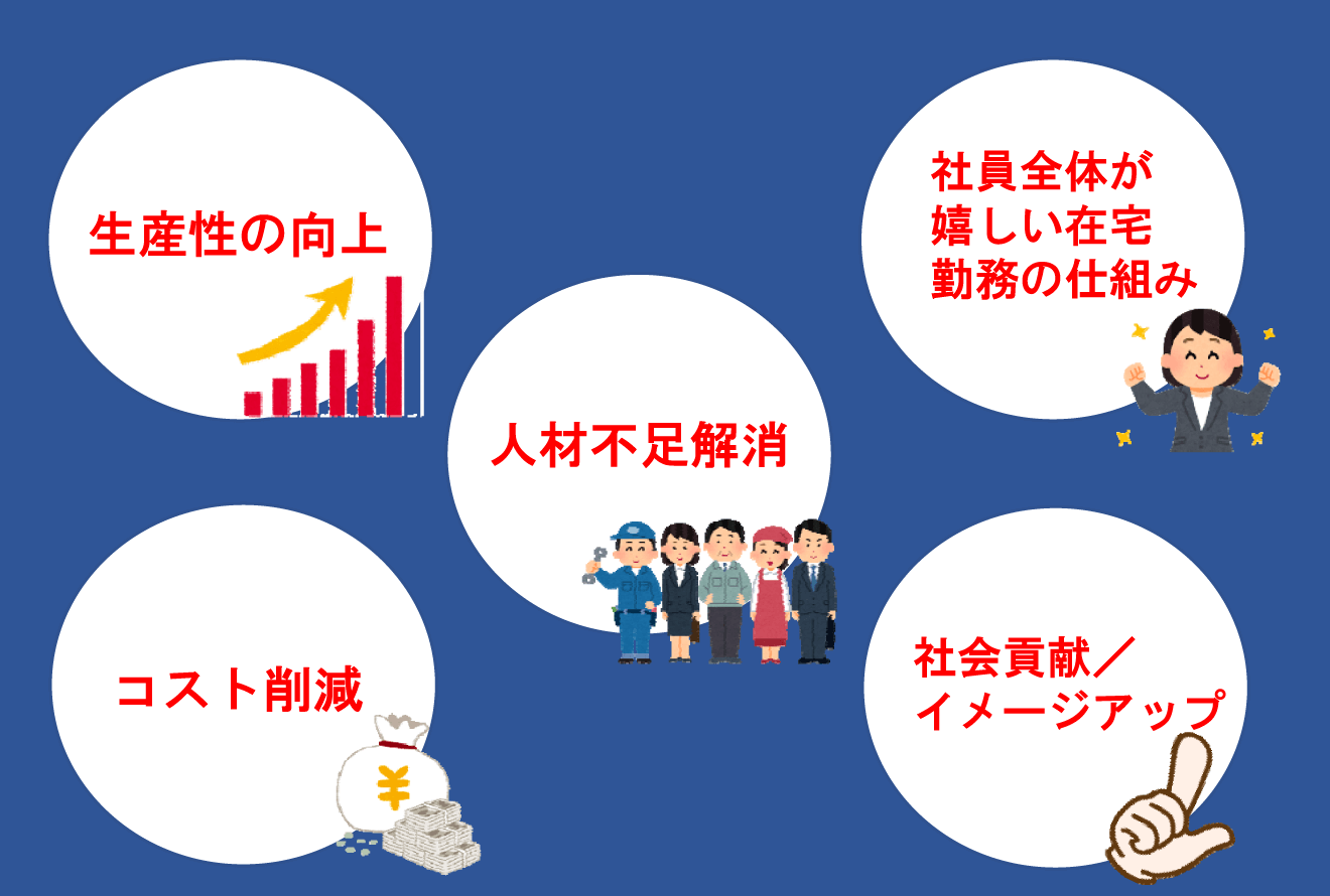生産性の向上、人材不足解消、社員全体が嬉しい在宅コスト削減、勤務の仕組み、社会貢献/イメージアップ。