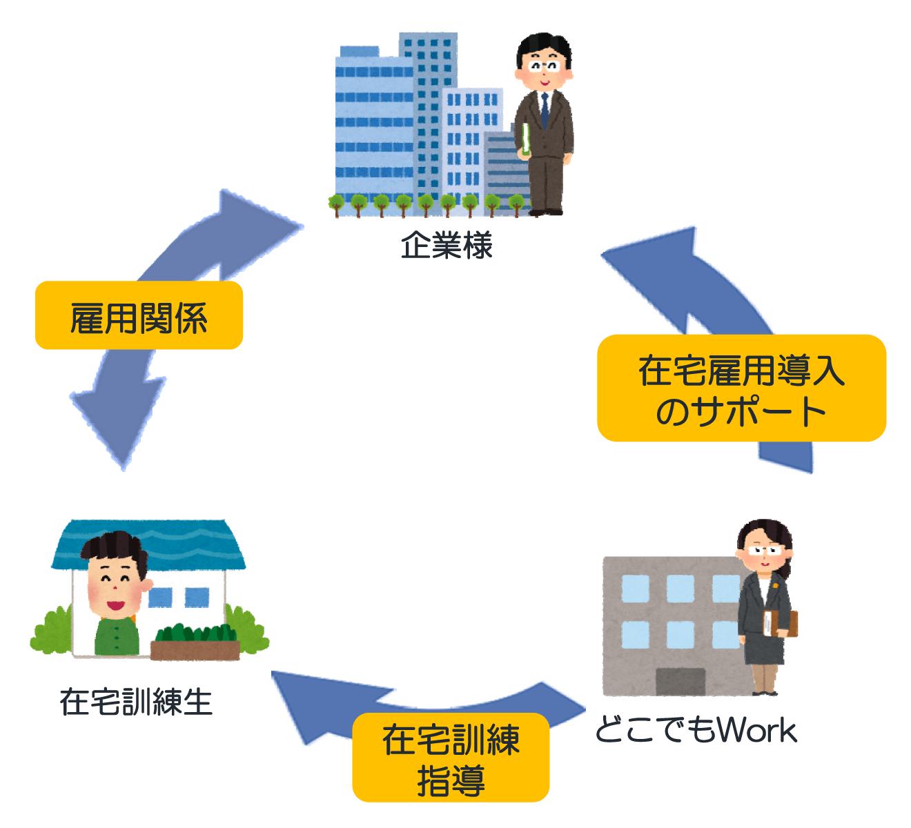 企業様と在宅訓練生の雇用関係。どこでもWorkから企業様へ在宅雇用のサポート。どこでもWorkから在宅訓練生へ在宅訓練指導。
